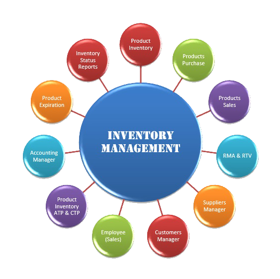 inventory control 2 essay Inventory management- a case study inventory control model to help them solve their current issue as a result [2 ] s afety stock is a.